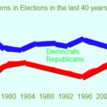 Why the GOP will win the Hispanic vote in the 2012 US Presidential election