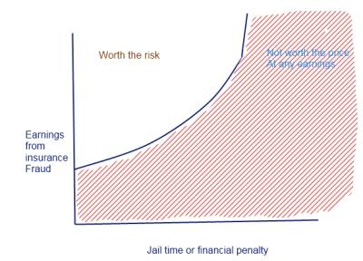 Economics of insurance fraud – Political Economy